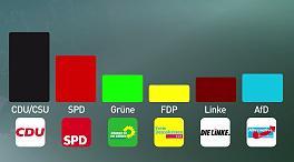 Sonntagsfrage: SPD verliert, CDU und AfD legen zu – Video – FOCUS Online